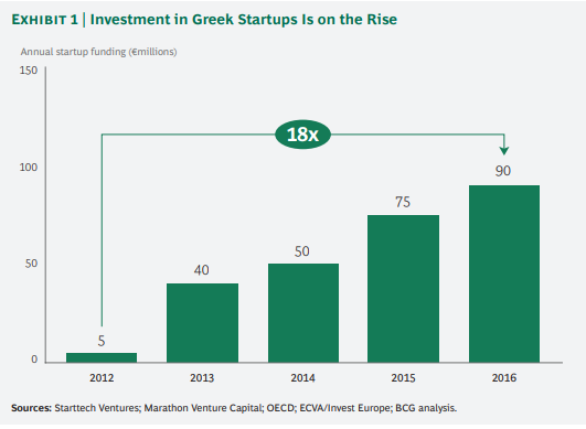 2 The Greek Startup Tech Scene is expected to grow
