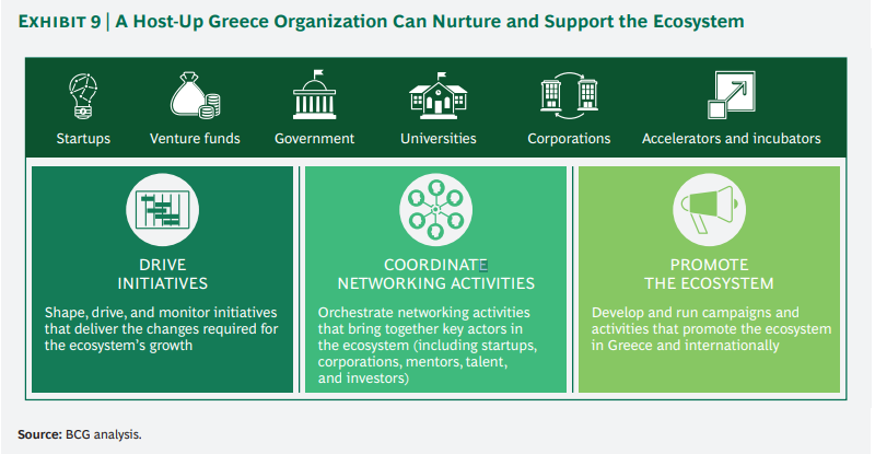 3 The Greek Startup Tech Scene is expected to grow
